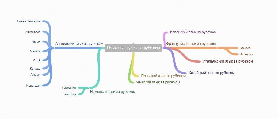 Семантическое проектирование сайта 2