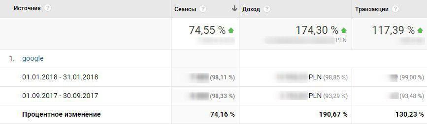 Результаты комплексных работ по продвижению сайта в Польше