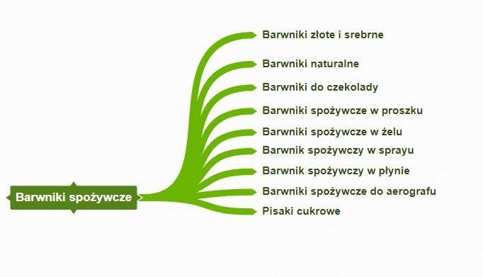 структура основных категорий для Польского интернет-магазина