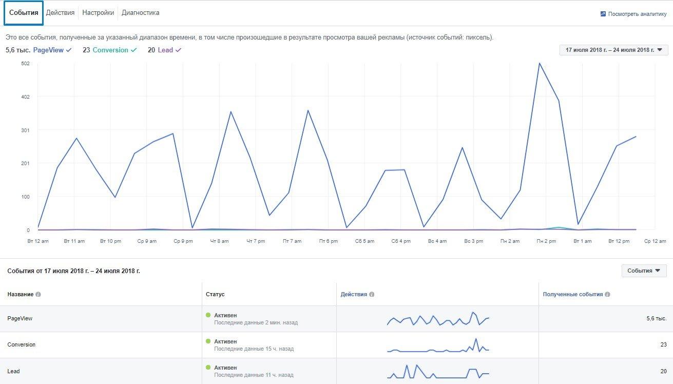 """Динамику поступления информации о событиях можно посмотреть в рекламном кабинете Facebook на вкладке """"События"""""""