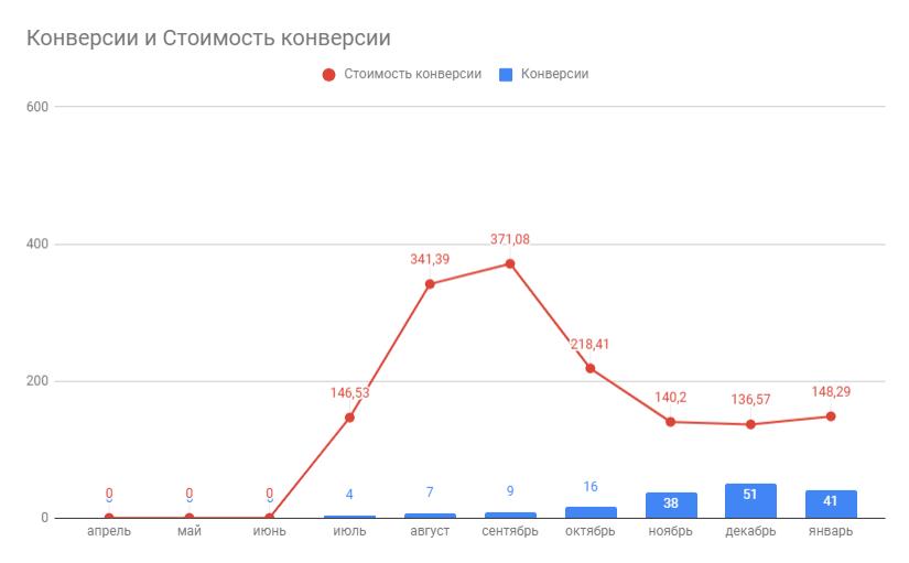 Результат рекламной кампании Google Shopping
