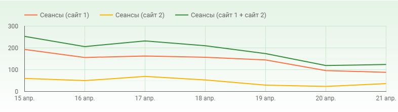 Новый показатель на графике