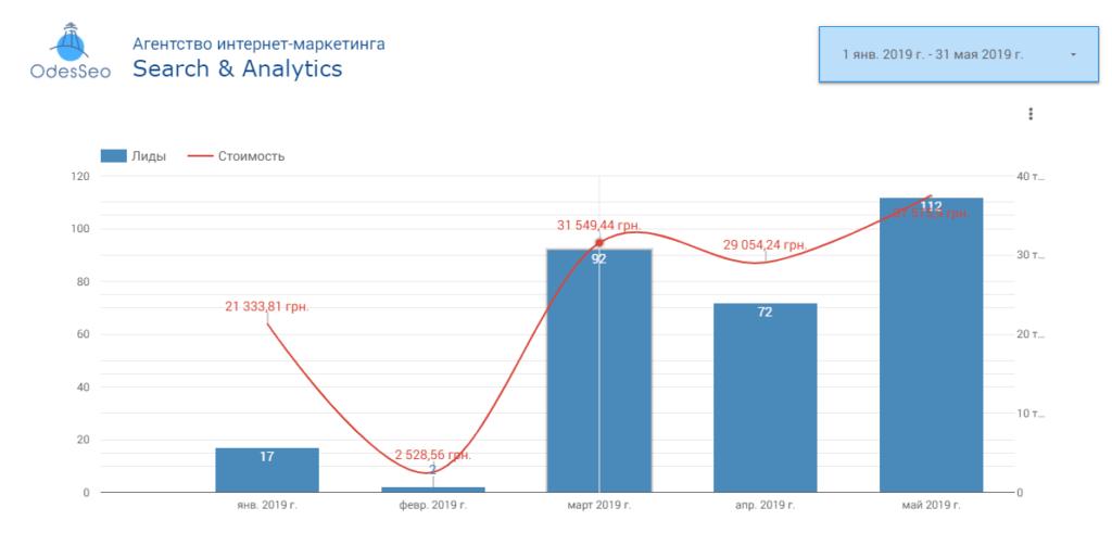 Эффективность контекстной рекламы недвижимости в Google Ads и рекламы в социальной сети Facebook