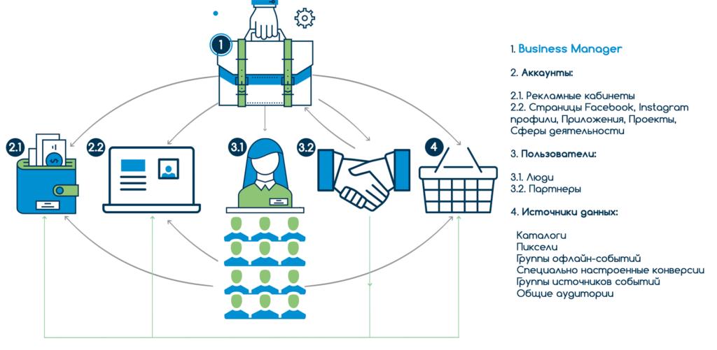 Обзор структуры Бизнес Менеджера Фейсбук