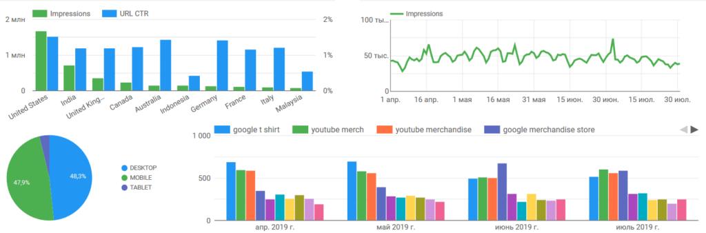 Диаграммы в Гугл Дата Студио