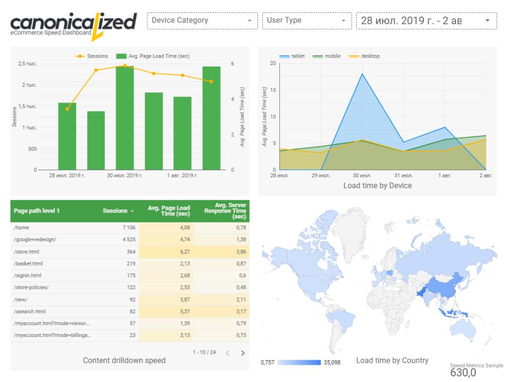 Шаблоны отчетов Google Data Studio