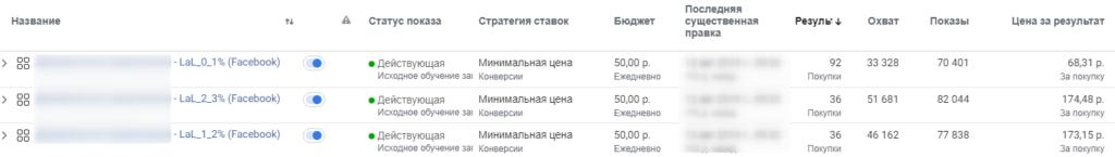 Результаты после анализа эффективности аудиторий