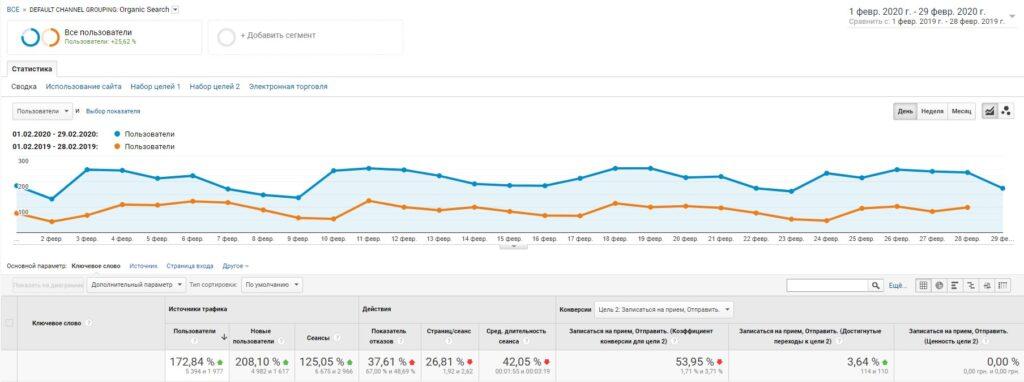 Сравнение показателей трафика медицинского сайта в результате восстановления после апдейта