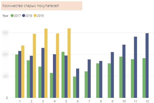 Количество старых покупателей