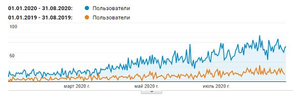 Рост органического трафика январь-август