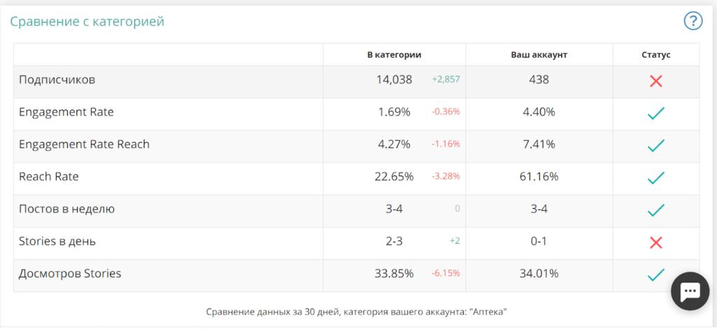 Анализ конкурентов в LiveDune