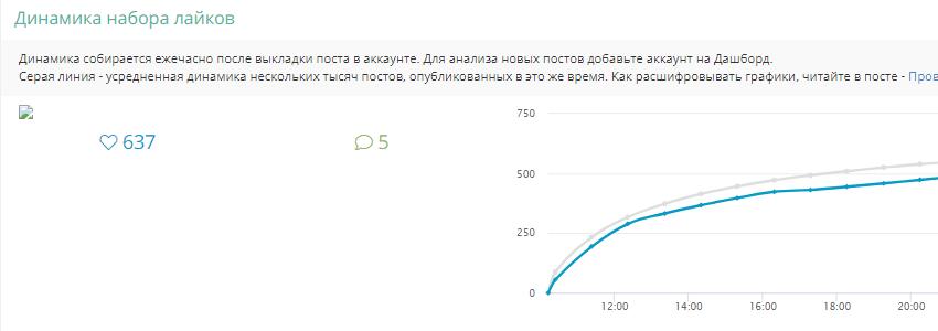 Динамика набора лайков LiveDune