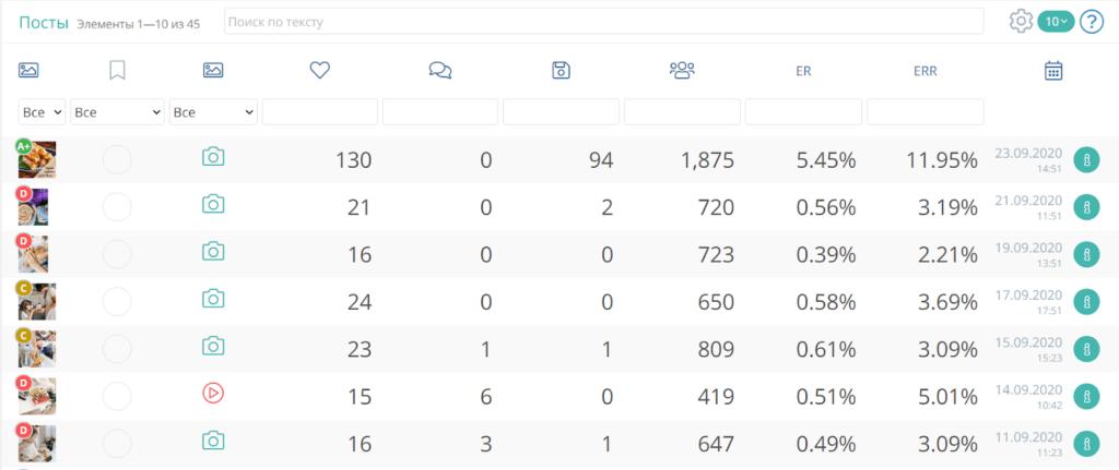 Оценка публикаций в LiveDune
