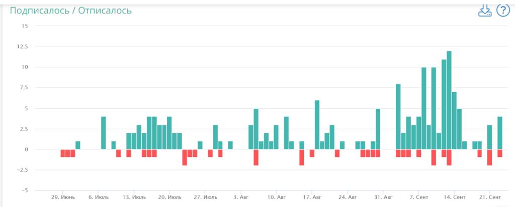 Показатели подписок и отписок в LiveDune