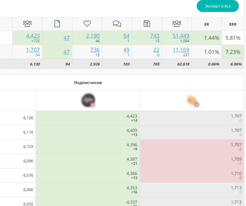 Сравнения аккаунтов в LiveDune