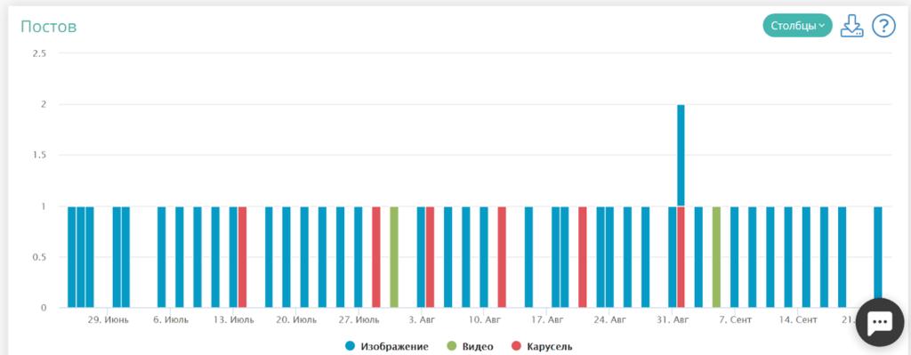 Статистика по публикациям в LiveDune
