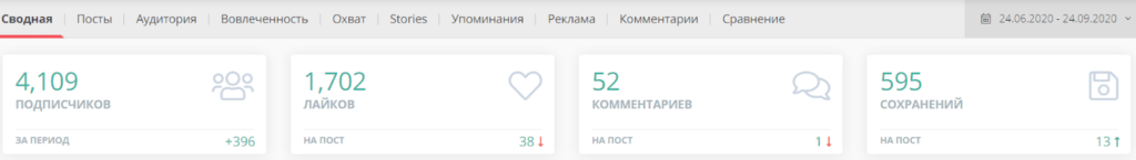 Сводная статистика в LiveDune