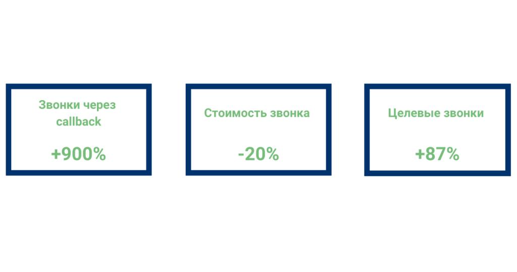 Результаты оптимизации