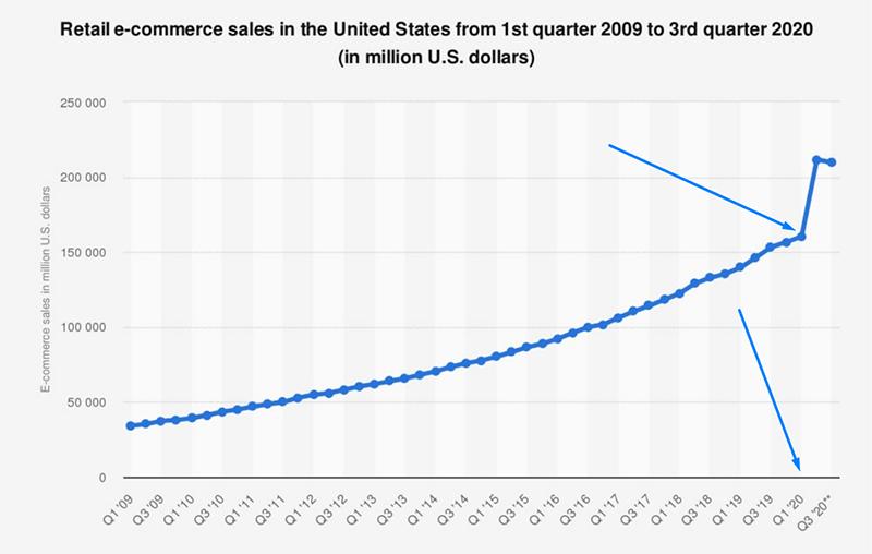 Объем рынка электронной торговли США