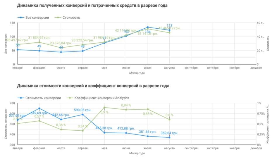 Показатели конверсий по дорогому сегменту