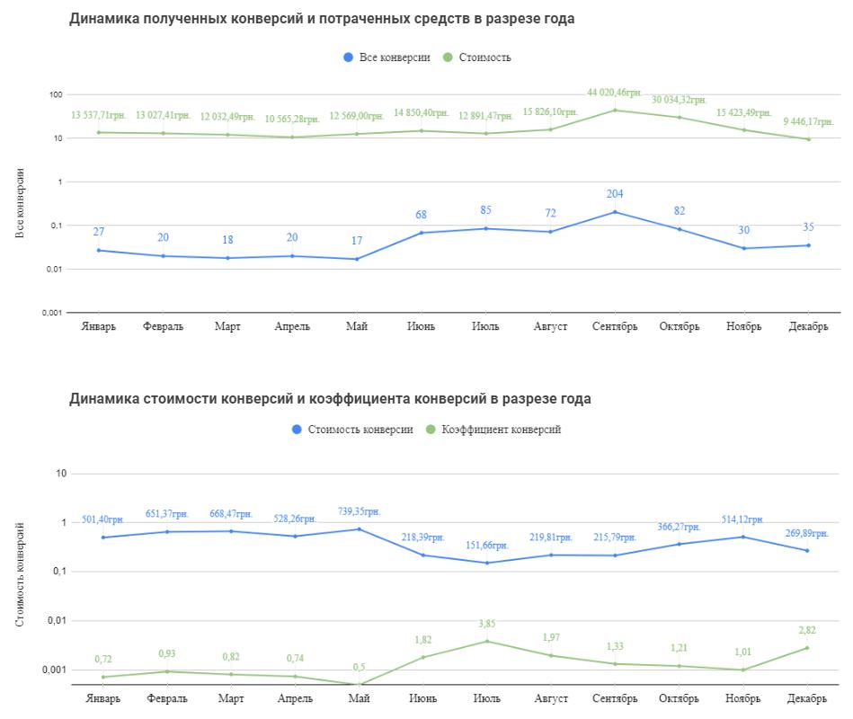 Показатели конверсий по среднему сегменту