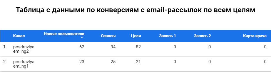 Данные по конверсиям