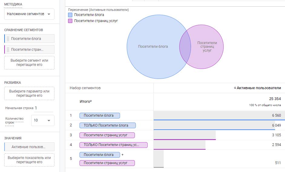 Пример отчета «Наложение сегментов»