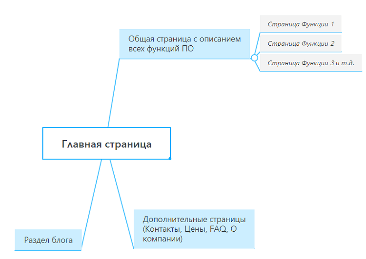 Структура конкурентов