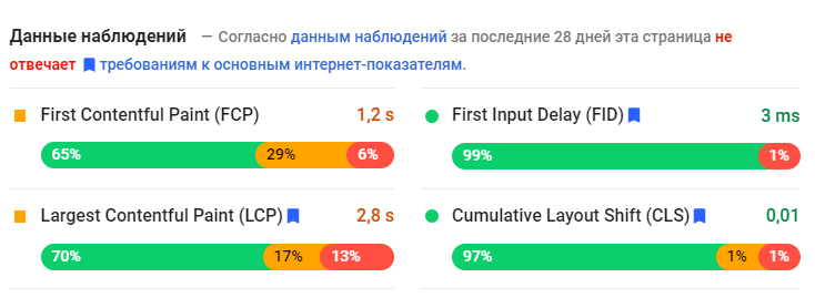 Данные наблюдений сайта PageSpeed Insights