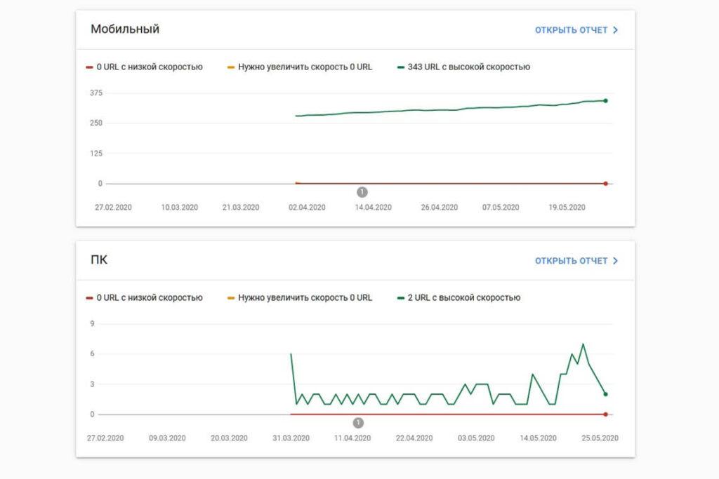Отчет Core Web Vitals в GSC
