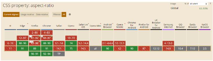 Поддержка CSS свойства aspect-ratio в различных браузерах