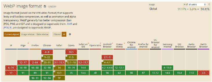 Поддержка формата WebP в различных браузерах
