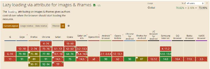 Поддержка свойства изображений loading в различных браузерах