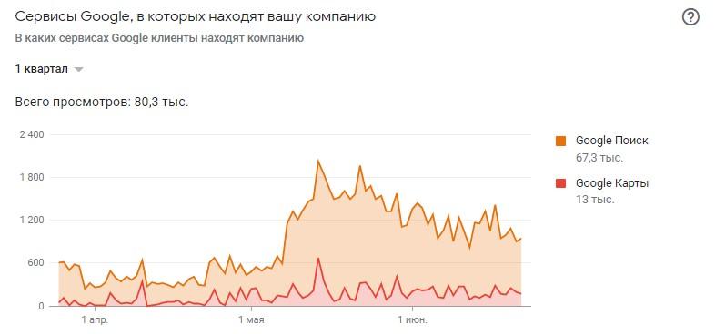 статистика Google My Business для Одессы