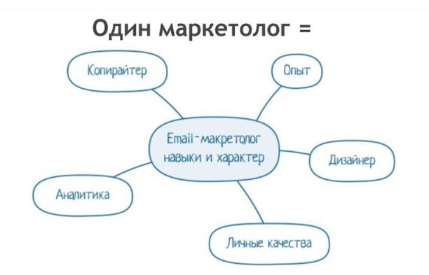Навыки email-маркетолога