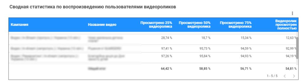 Оценка эффективности видео рекламы