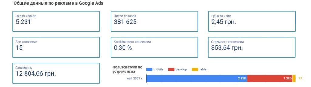 Результаты после запуска поискового ремаркетинга